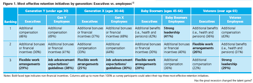 employee-retention-by-generation