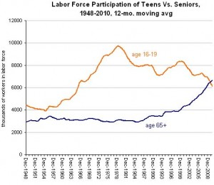 teens-seniors-workforce
