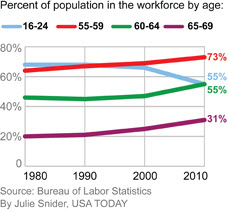 Percent-of-working-population-by-age-2010